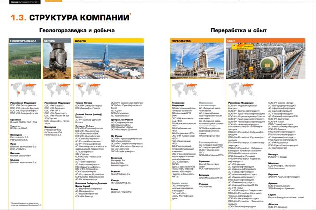 rosn | Сколько сегодня стоят акции Роснефть?