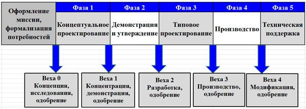 Жизненный цикл инвестиционного проекта - что это? Объясню на морковках