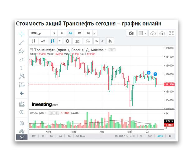 Акции Транснефть | Онлайн курс trnfp