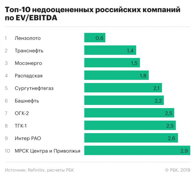 Недооцененные акции российских компаний с потенциалом роста 2020