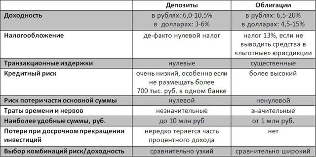 Нюансы налогообложения облигаций для физических лиц 2020