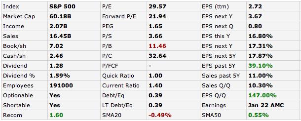Цена акций starbucks (sbux) | Онлайн график и аналитика