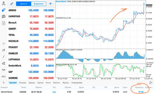 Акции deutsche bank сегодня | dbkgn, dbk, db