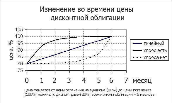 Дисконтная облигация - что это такое? Рейтинг лучших на сегодня
