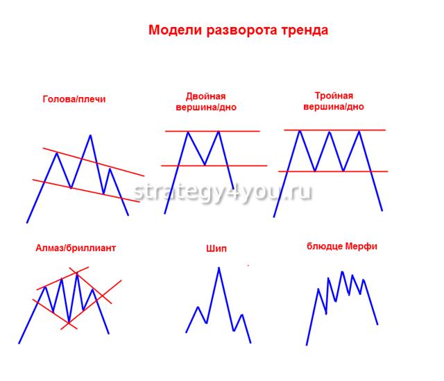Фигуры графического анализа на Форекс - виды, как пользоваться