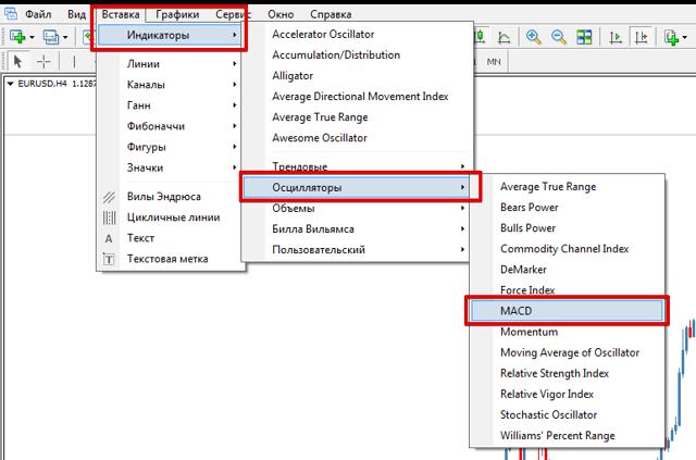 Индикатор macd - полное описание работы, установка и настройка