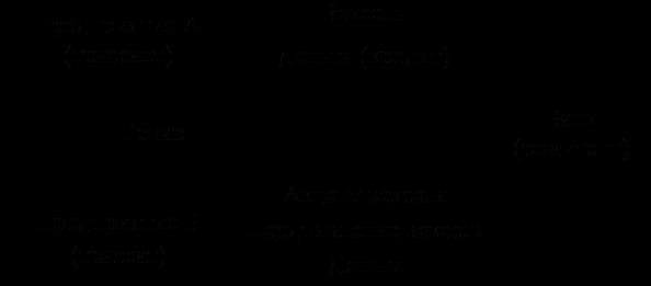 Чем отличаются простой и переводной вексель?