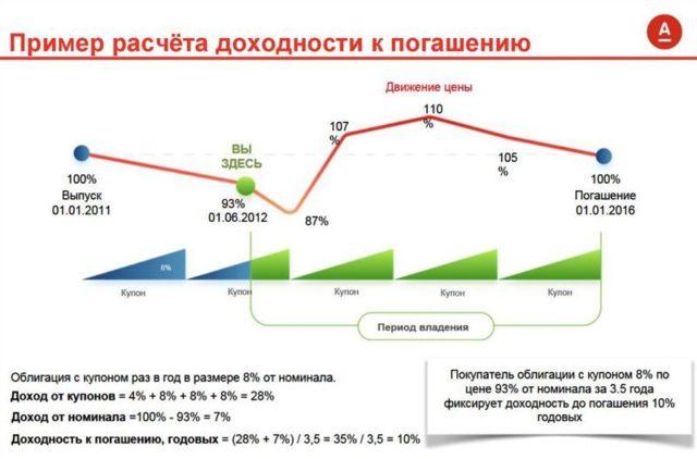 Облигации Альфа банка - доходность и цена на сегодня