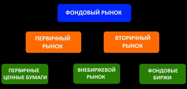 Как осуществляется реализация ценных бумаг на валютном рынке