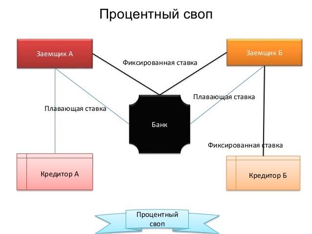 Своп - что это простым языком, виды и примеры