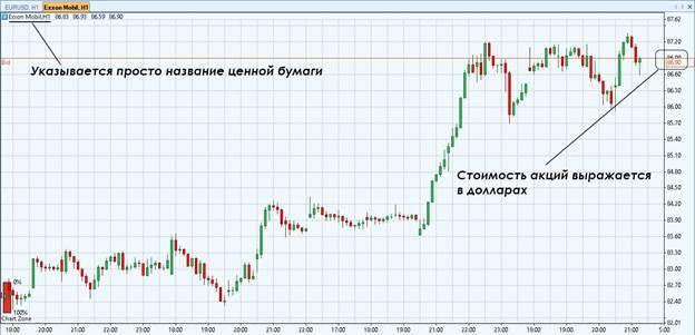 Курс акций arconic (arnc) | Онлайн график и аналитика