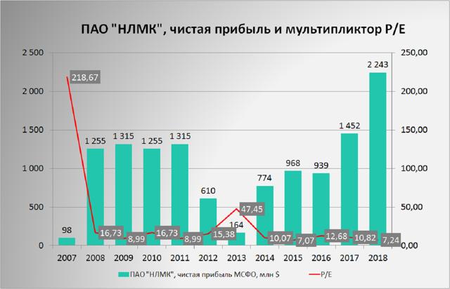 Дивиденды НЛМК 2020: размер и дата ближайшей выплаты