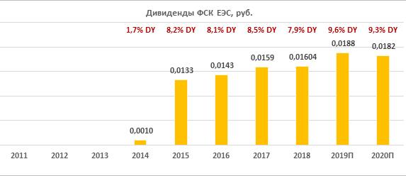 Дивиденды ПАО ФСК ЕЭС 2020: размер и дата ближайшей выплаты