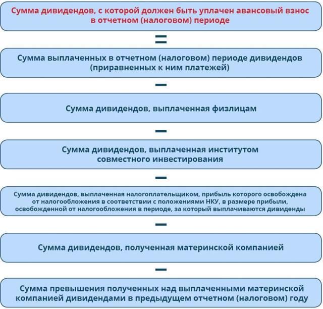 Что такое Дивиденды: объясняю простым языком на примерах