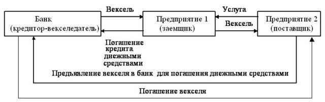Как обналичить вексель - пошаговая инструкция для чайников