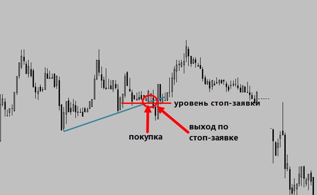 Торговля на бирже с минимальным депозитом: инструкция и рейтинг
