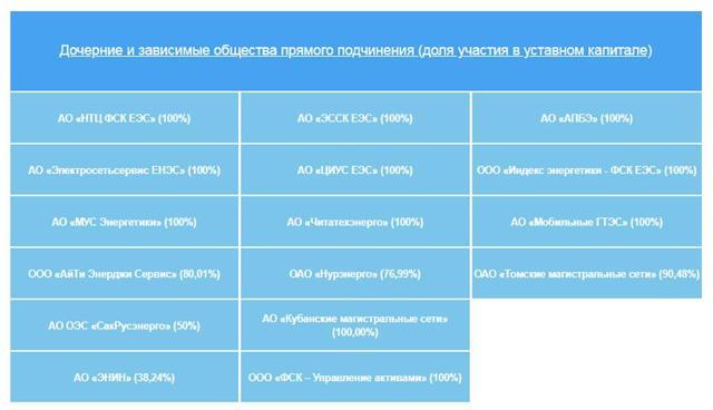 Стоимость акций СИБУР сегодня - аналитика и прогноз