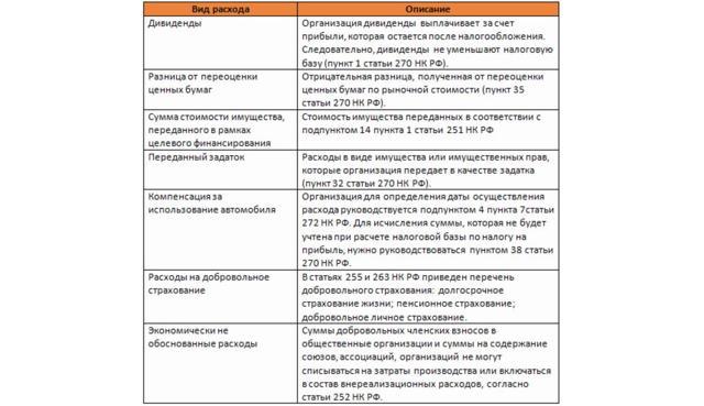 Статья 255 НК РФ - к какому пункту относятся дивиденды