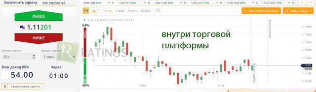 Бинарные опционы в Беларуси - реальные отзывы