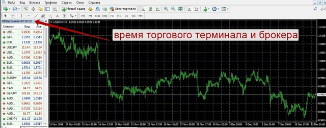 Расписание торговых сессийна forex и Московской бирже (ММВБ)