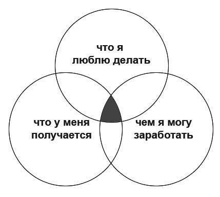 Что такое обыкновенная акция - объяснение человеческим языком на простом примере
