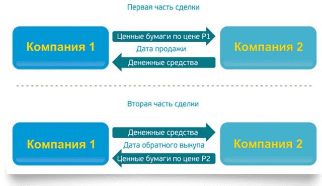 Сделки РЕПО - что это простым языком, расшифровка, как работают