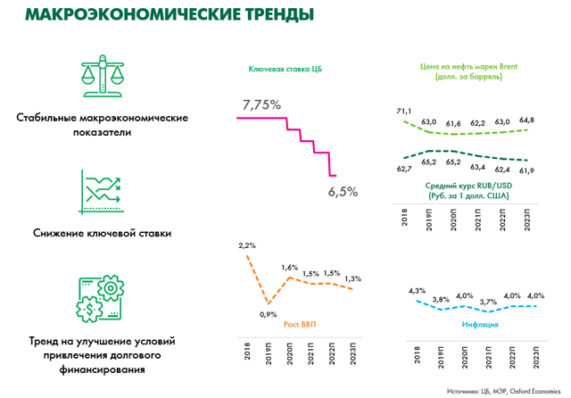 Рейтинг крупнейших инвесторов России 2020