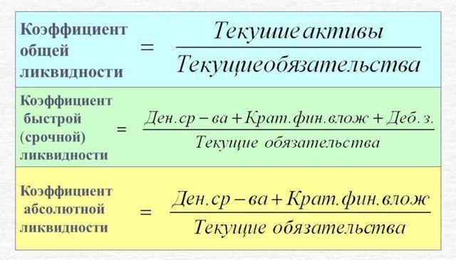 Ликвидность денег - что это, виды, формула расчета с примерами