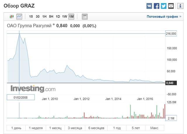 Цена акций Разгуляй (graz) | Онлайн график + аналитика