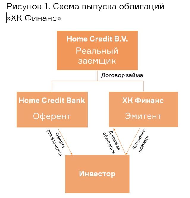 Облигации Хоум Кредит Банк - доходность и цена на сегодня