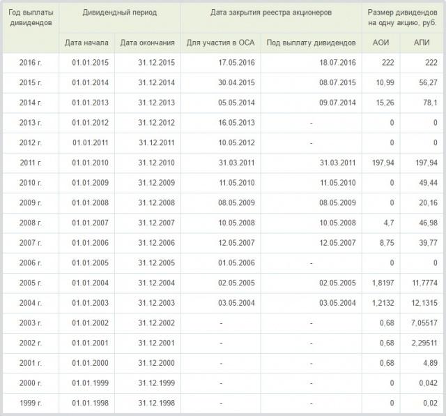 Курс привилегированных акций МГТС: график и аналитика