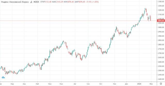 Рынок ценных бумаг в России 2020 - статистика и прогноз