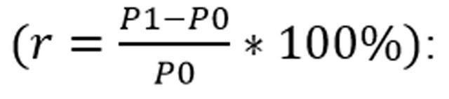 Доходность акции - что это такое, виды, формула и пример расчета