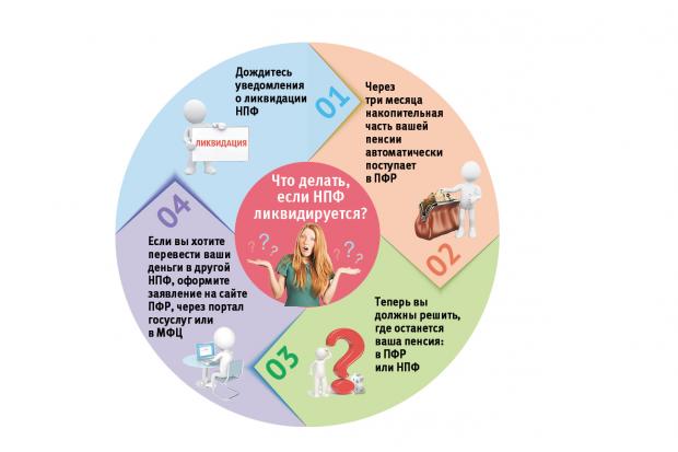 НПФ Благоденствие - как получить выплаты по ликвидации