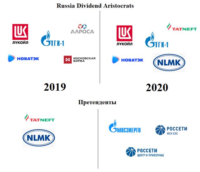 Рейтинг самых дивидендных акций США на 2020 год