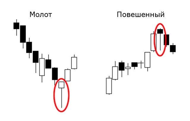 Свечной анализ рынка Форекс - виды, комбинации, плюсы и минусы