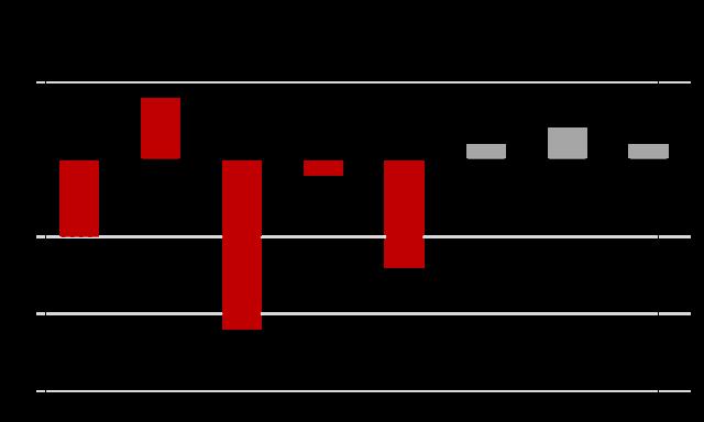 Дивиденды РУСАЛ 2020: размер и дата выплаты