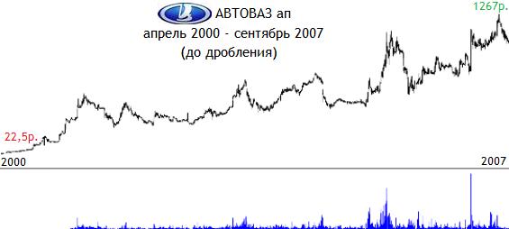 Акции АвтоВаза стоимость сегодня: онлайн график и прогноз
