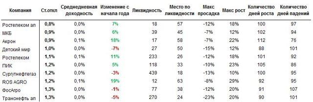 Список самых волатильных акций Московской биржи 2020