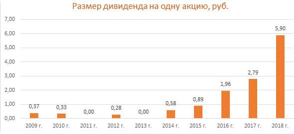 Дивиденды ПАО ММК 2020: размер и дата выплаты