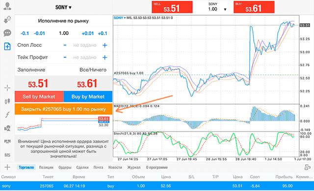 Котировки акций sony (sne) | Дивиденды и аналитика