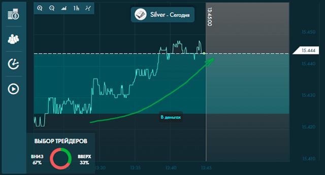 Курс серебра на бирже сегодня | Онлайн график и аналитика