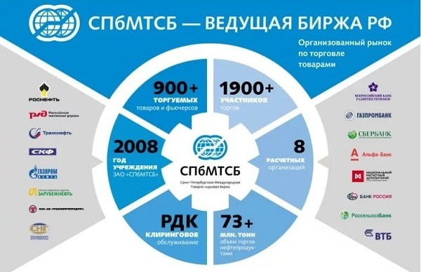 Биржа нефтепродуктов Санкт-Петербург| официальный сайт СПбМТСБ