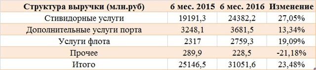 nmtp | Акции НМТП - котировки, аналитика и прогноз