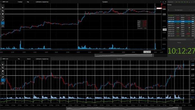 Фьючерс на акции Сбербанка| Обозначение и котировки