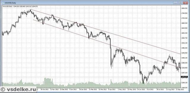 Технический анализ фондового рынка для чайников