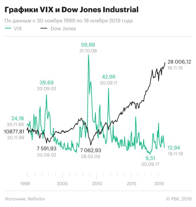 Индекс волатильности (vix) - что это?