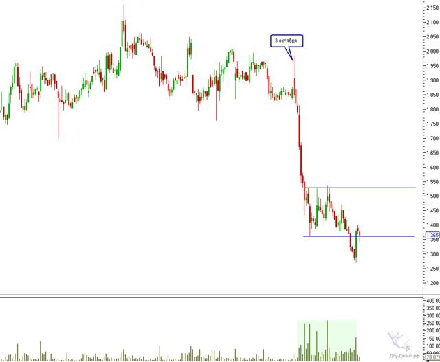 Курс акций Башнефть (bane, banep) | Аналитка и прогноз