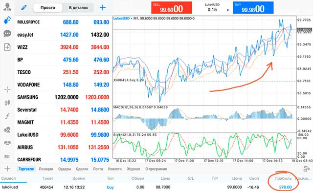 Курс акций Лукойл (lkoh) прямо сейчас | График, аналитика и прогноз