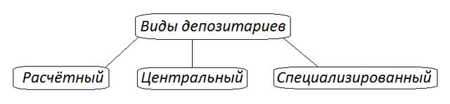 Что такое депозитарий - объясняю простыми словами на понятном языке